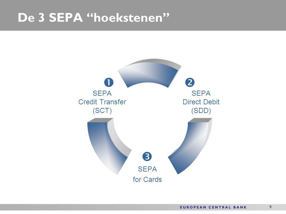 De 3 SEPA hoekstenen