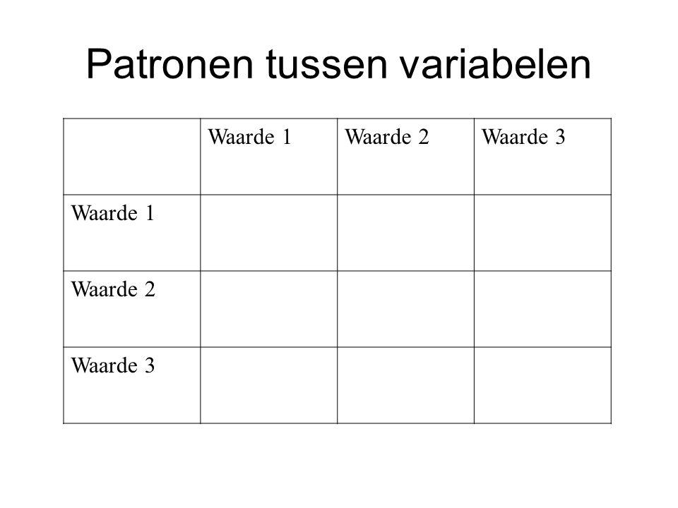 Patronen tussen variabelen