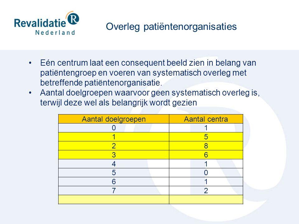 Overleg patiëntenorganisaties