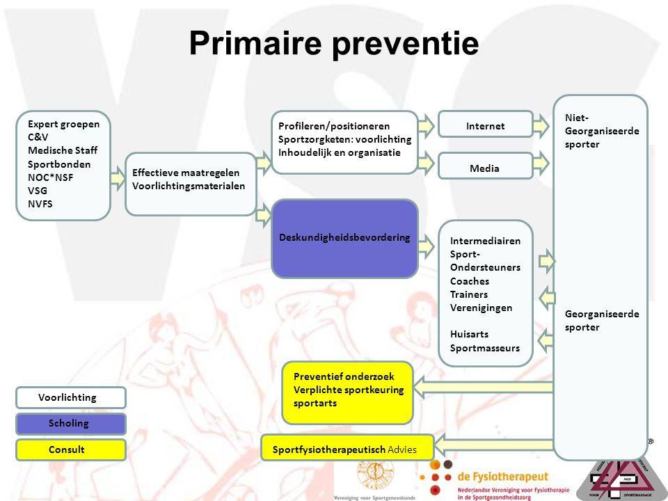 Primaire preventie Niet- Georganiseerde sporter Expert groepen C&V