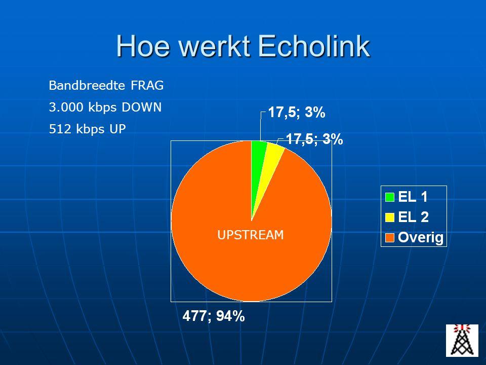 Hoe werkt Echolink Bandbreedte FRAG 3.000 kbps DOWN 512 kbps UP