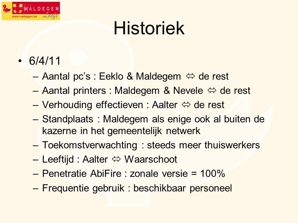 Historiek 6/4/11 Aantal pc's : Eeklo & Maldegem  de rest