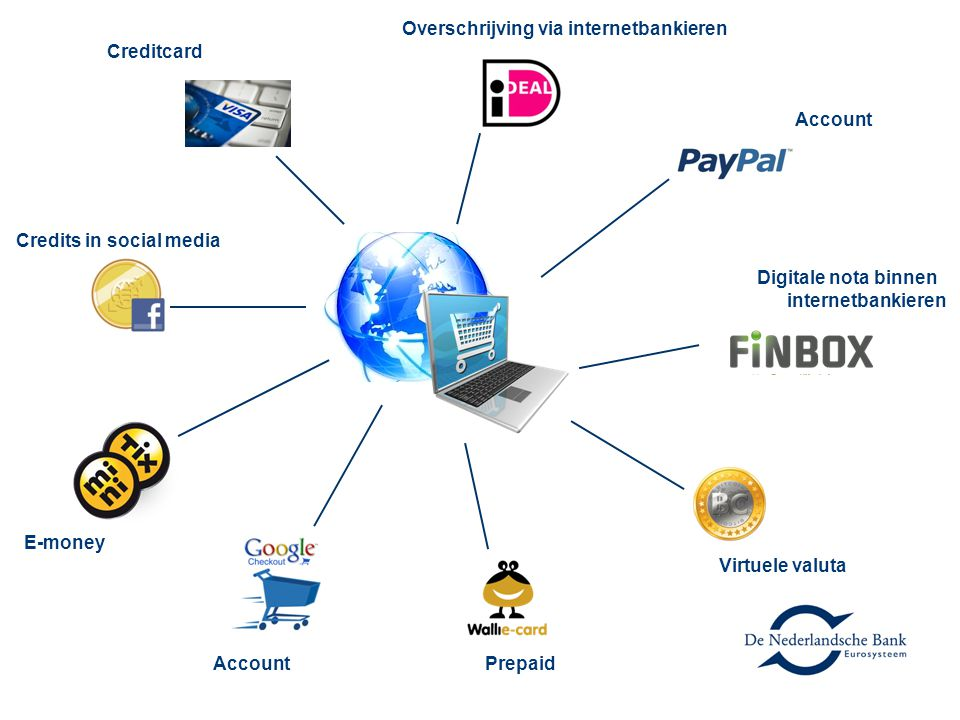 Overschrijving via internetbankieren