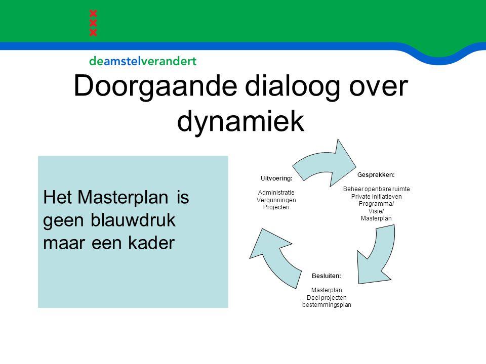 Doorgaande dialoog over dynamiek