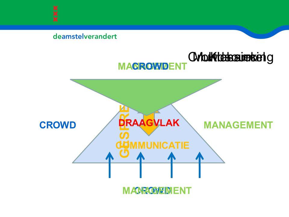 Crowdsourcing Multichannel Klassiek GESPREK CROWD MANAGEMENT DRAAGVLAK