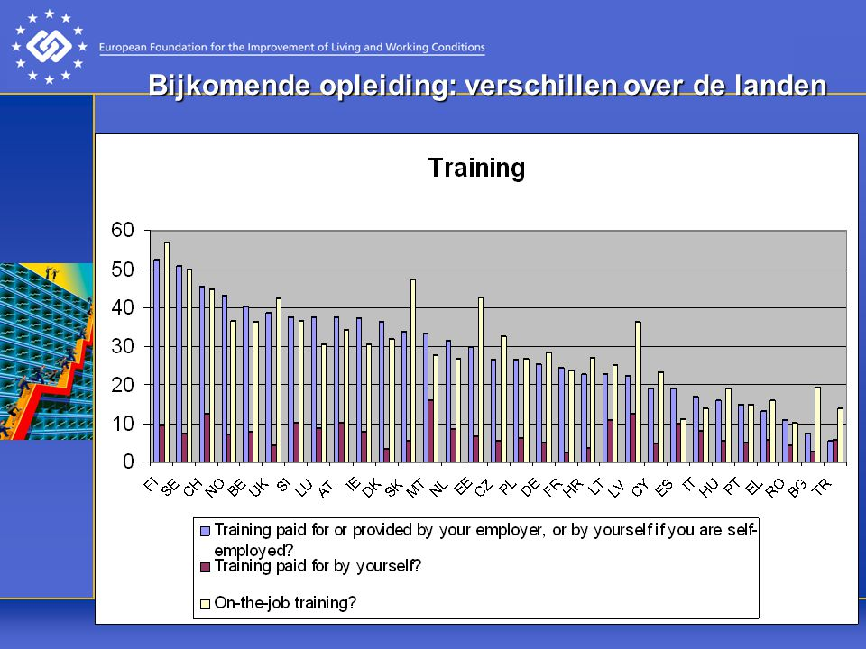 Bijkomende opleiding: verschillen over de landen