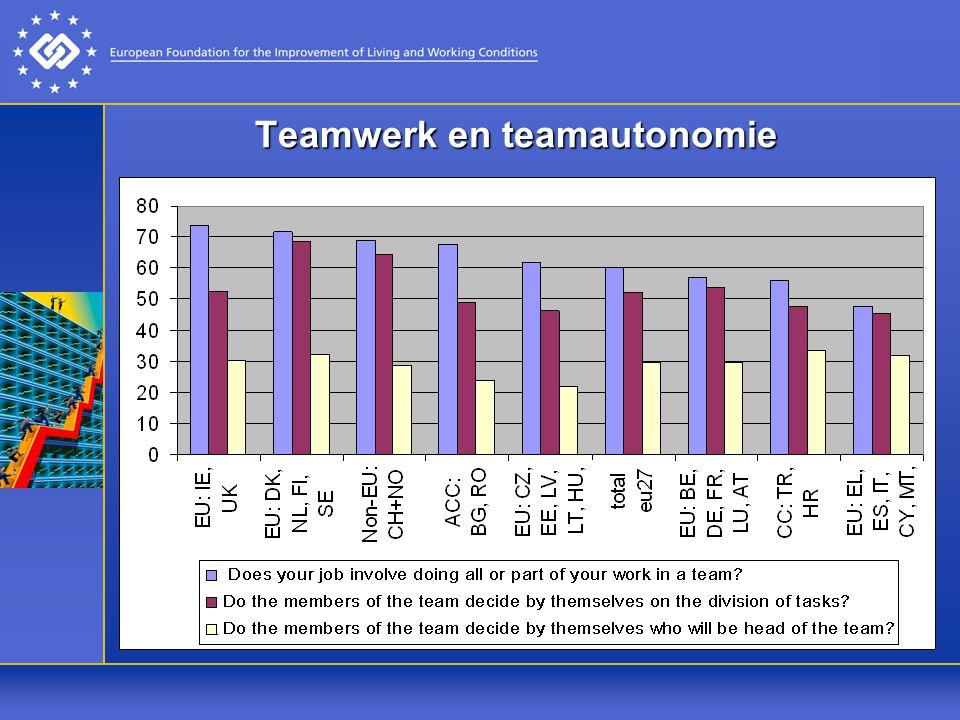Teamwerk en teamautonomie