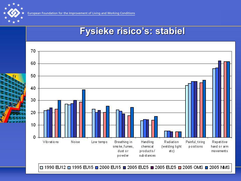 Fysieke risico's: stabiel