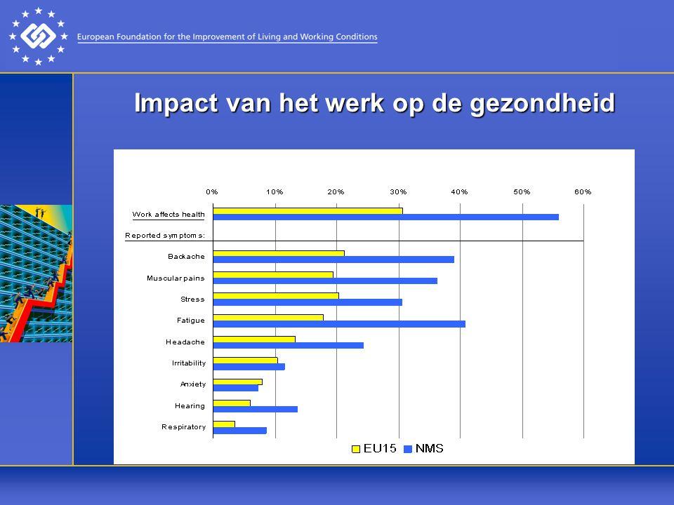 Impact van het werk op de gezondheid