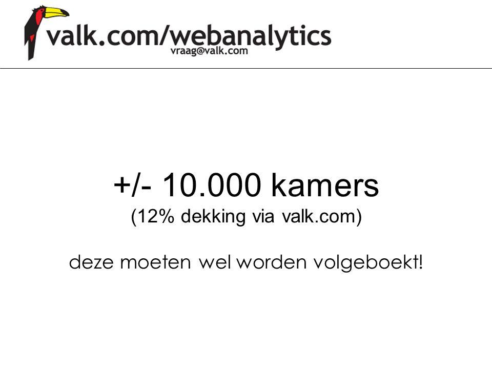 +/- 10. 000 kamers (12% dekking via valk