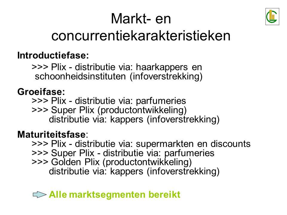 Markt- en concurrentiekarakteristieken