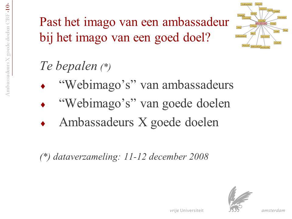Past het imago van een ambassadeur bij het imago van een goed doel
