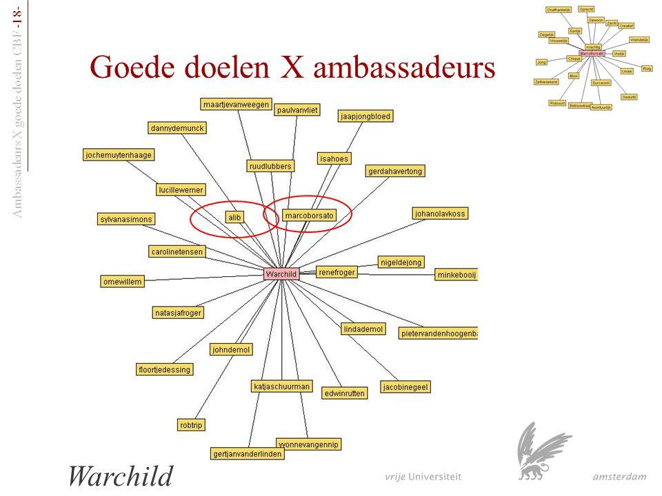 Goede doelen X ambassadeurs