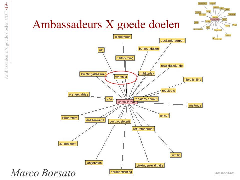Ambassadeurs X goede doelen