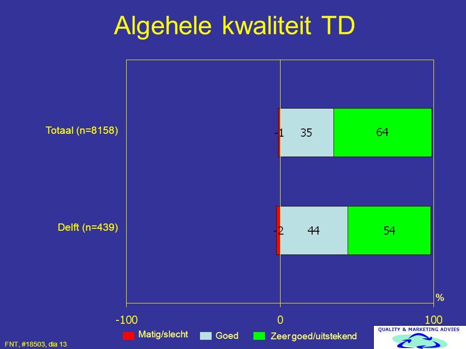 Algehele kwaliteit TD Totaal (n=8158) Delft (n=439) %