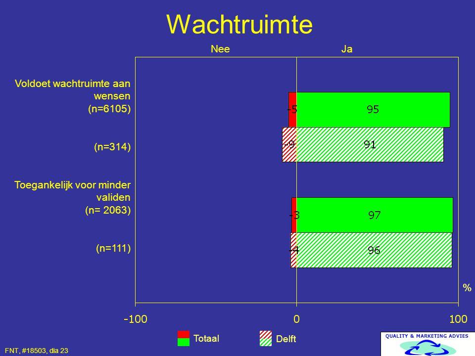 Wachtruimte Nee Ja Voldoet wachtruimte aan wensen (n=6105) (n=314)