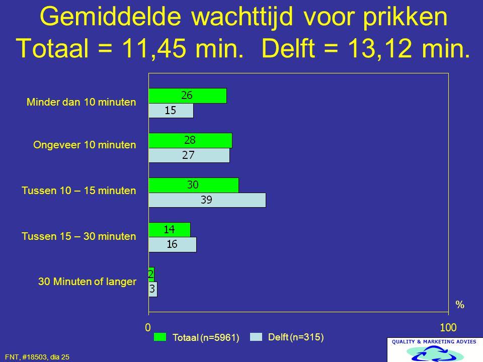 Gemiddelde wachttijd voor prikken Totaal = 11,45 min. Delft = 13,12 min.