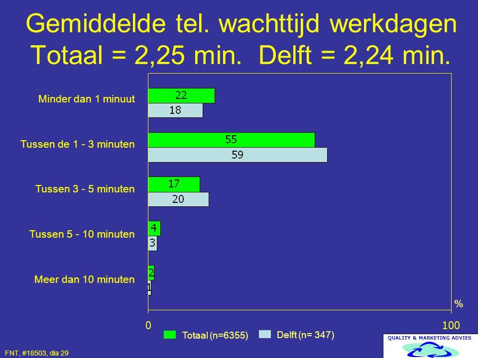 Gemiddelde tel. wachttijd werkdagen Totaal = 2,25 min. Delft = 2,24 min.