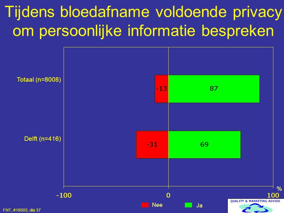 Tijdens bloedafname voldoende privacy om persoonlijke informatie bespreken
