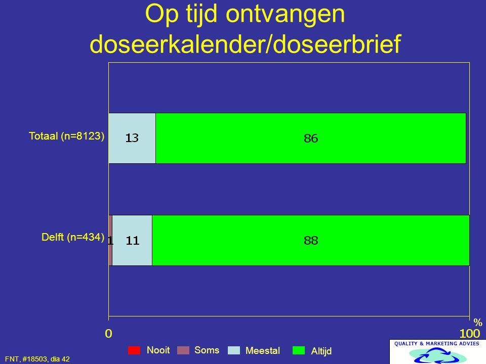 Op tijd ontvangen doseerkalender/doseerbrief