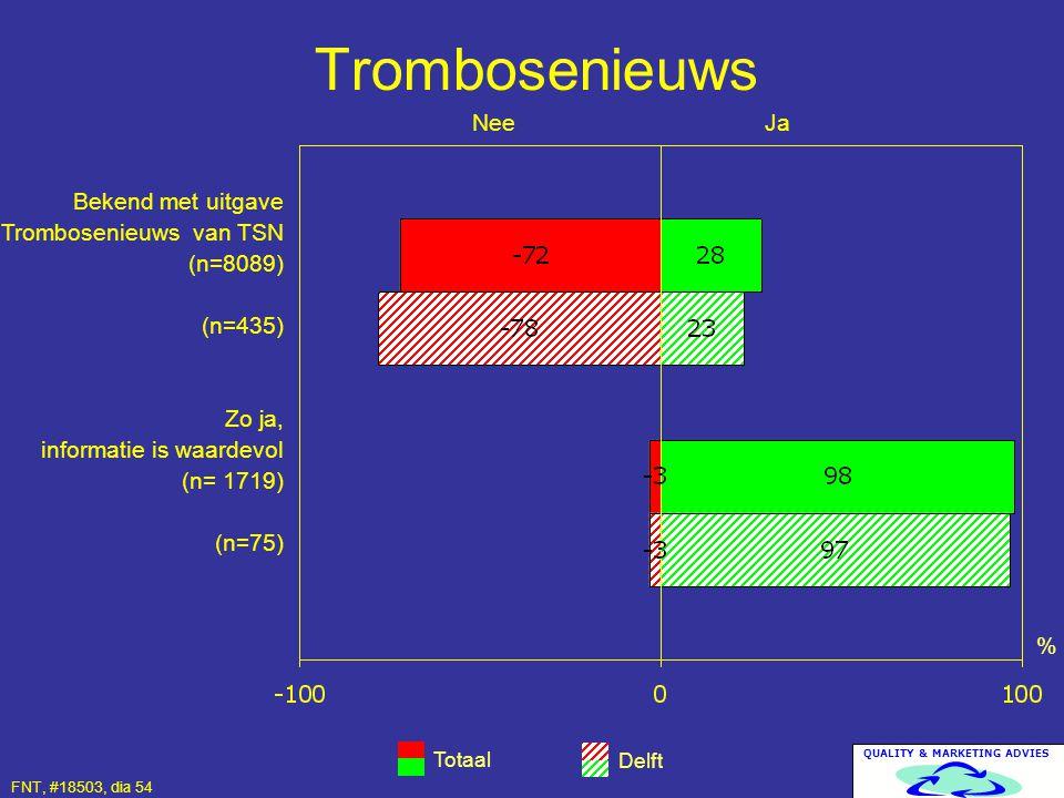 Trombosenieuws Nee Ja. Bekend met uitgave Trombosenieuws van TSN (n=8089) (n=435)