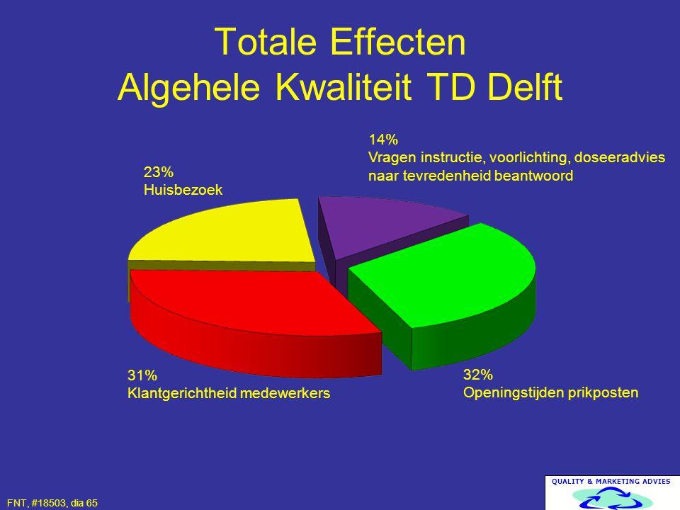 Totale Effecten Algehele Kwaliteit TD Delft