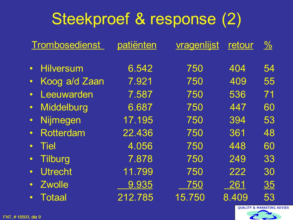 Steekproef & response (2)