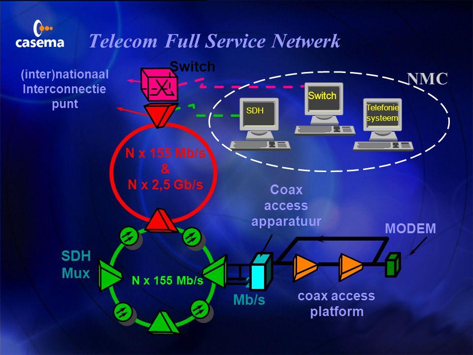 Telecom Full Service Netwerk