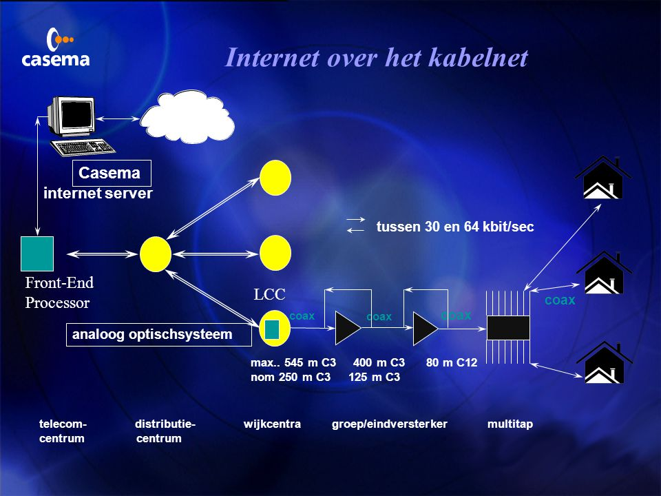 Internet over het kabelnet