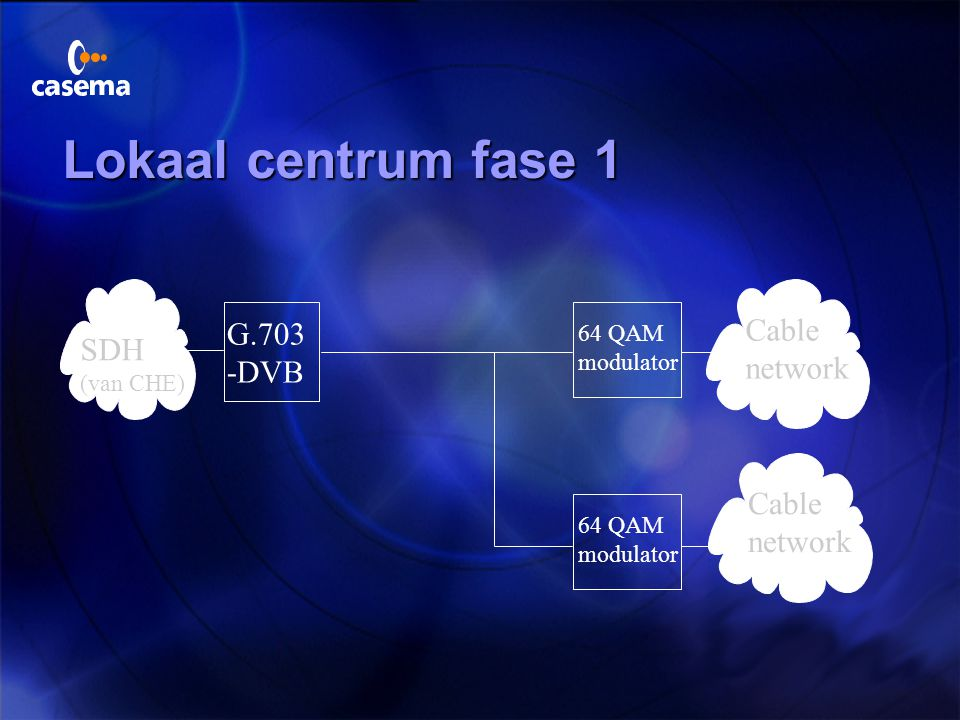 Lokaal centrum fase 1 Cable G.703 SDH network -DVB Cable network