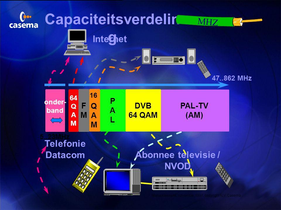 Capaciteitsverdeling Abonnee televisie / NVOD