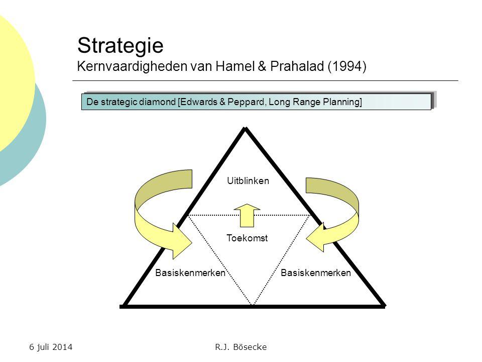 Strategie Kernvaardigheden van Hamel & Prahalad (1994)