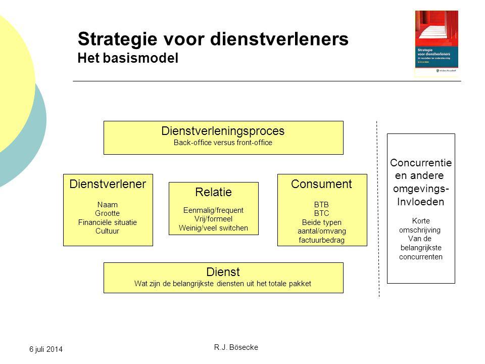 Strategie voor dienstverleners Het basismodel