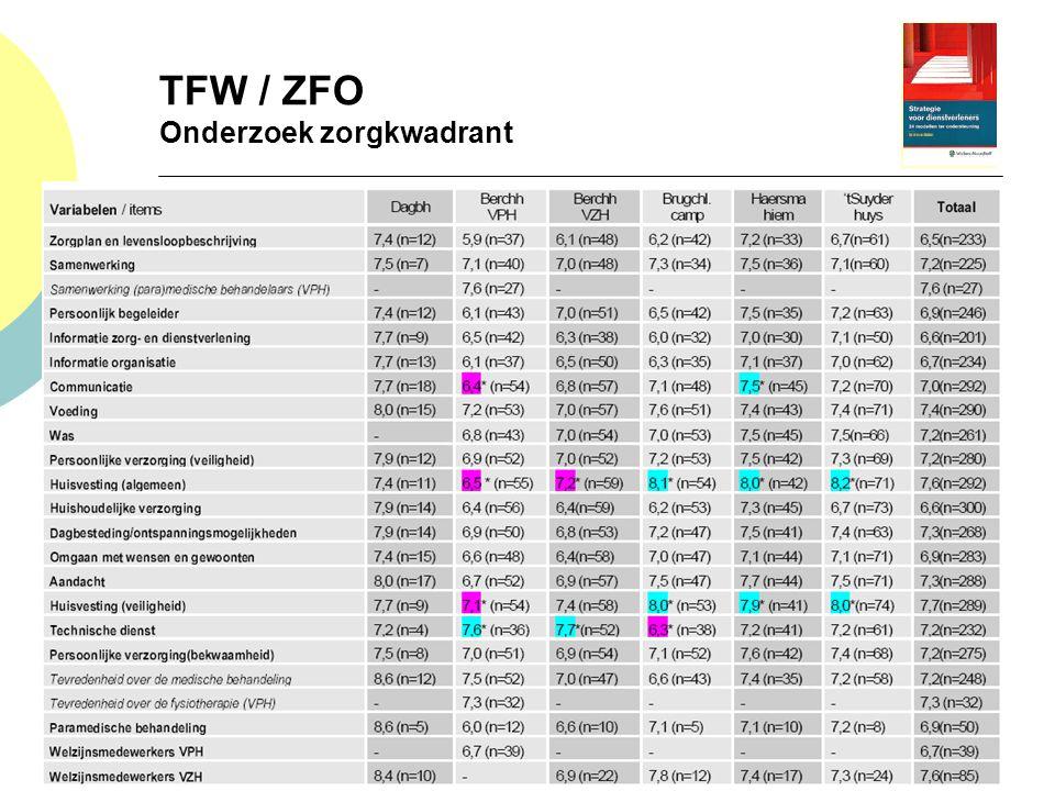 TFW / ZFO Onderzoek zorgkwadrant
