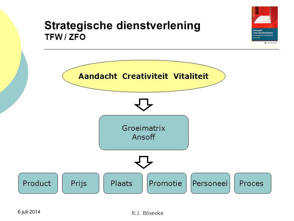 Strategische dienstverlening TFW / ZFO