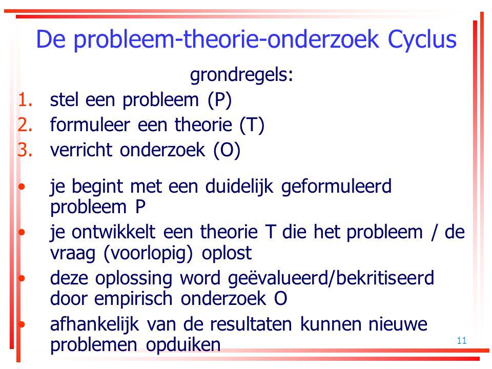 De probleem-theorie-onderzoek Cyclus