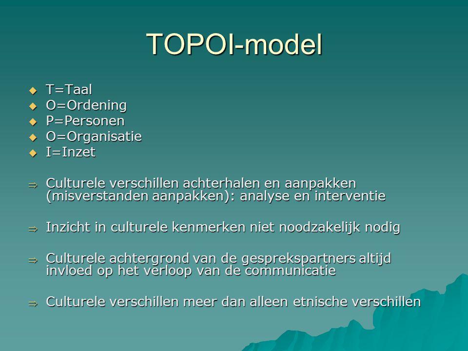 TOPOI-model T=Taal O=Ordening P=Personen O=Organisatie I=Inzet