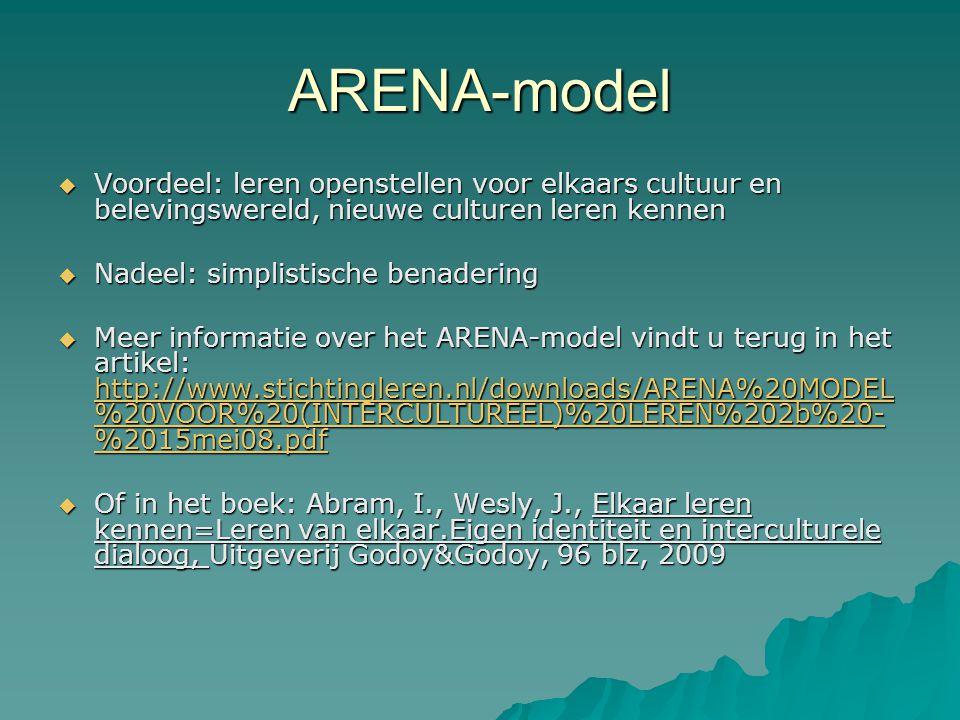 ARENA-model Voordeel: leren openstellen voor elkaars cultuur en belevingswereld, nieuwe culturen leren kennen.