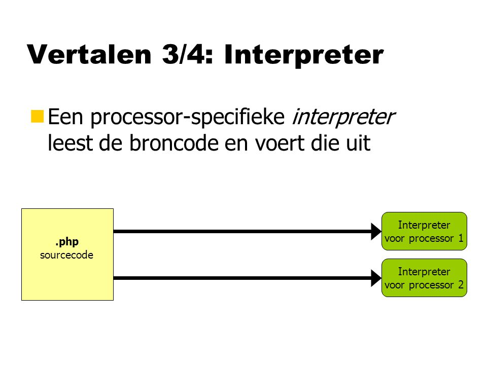Vertalen 3/4: Interpreter
