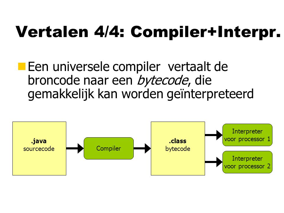 Vertalen 4/4: Compiler+Interpr.