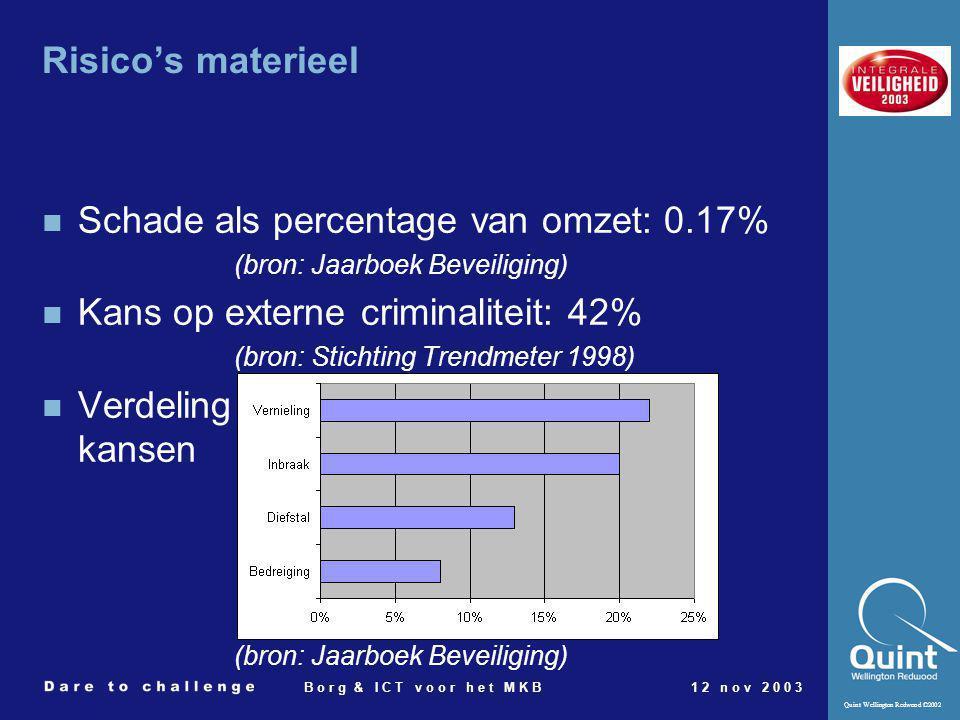 Schade als percentage van omzet: 0.17%