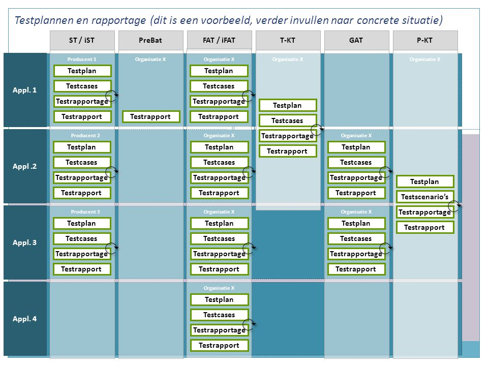 Testplannen en rapportage (dit is een voorbeeld, verder invullen naar concrete situatie)