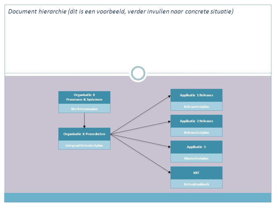 Organisatie X Procesketen Integraal Ketentestplan