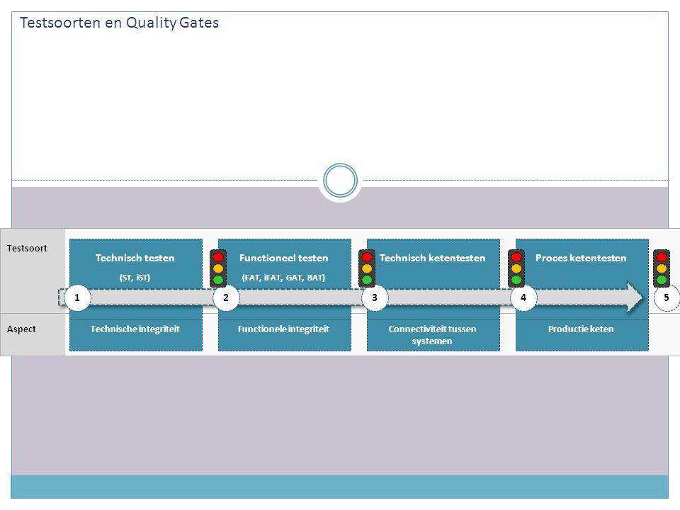 Testsoorten en Quality Gates