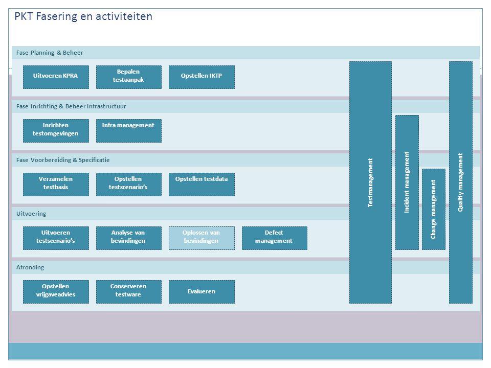 PKT Fasering en activiteiten