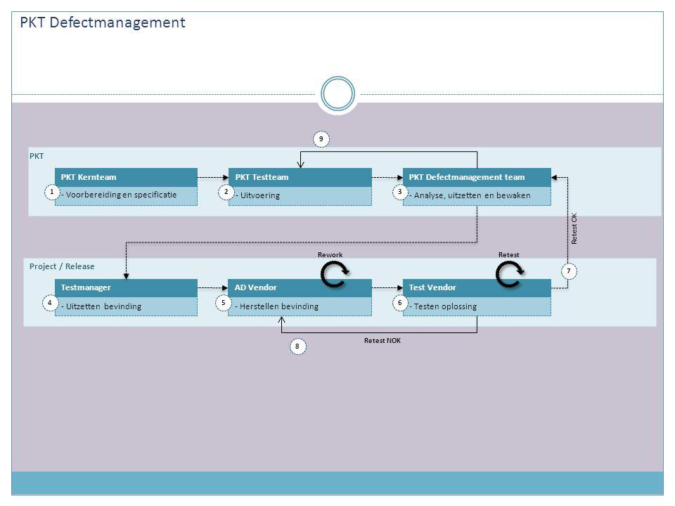 PKT Defectmanagement PKT PKT Kernteam PKT Testteam