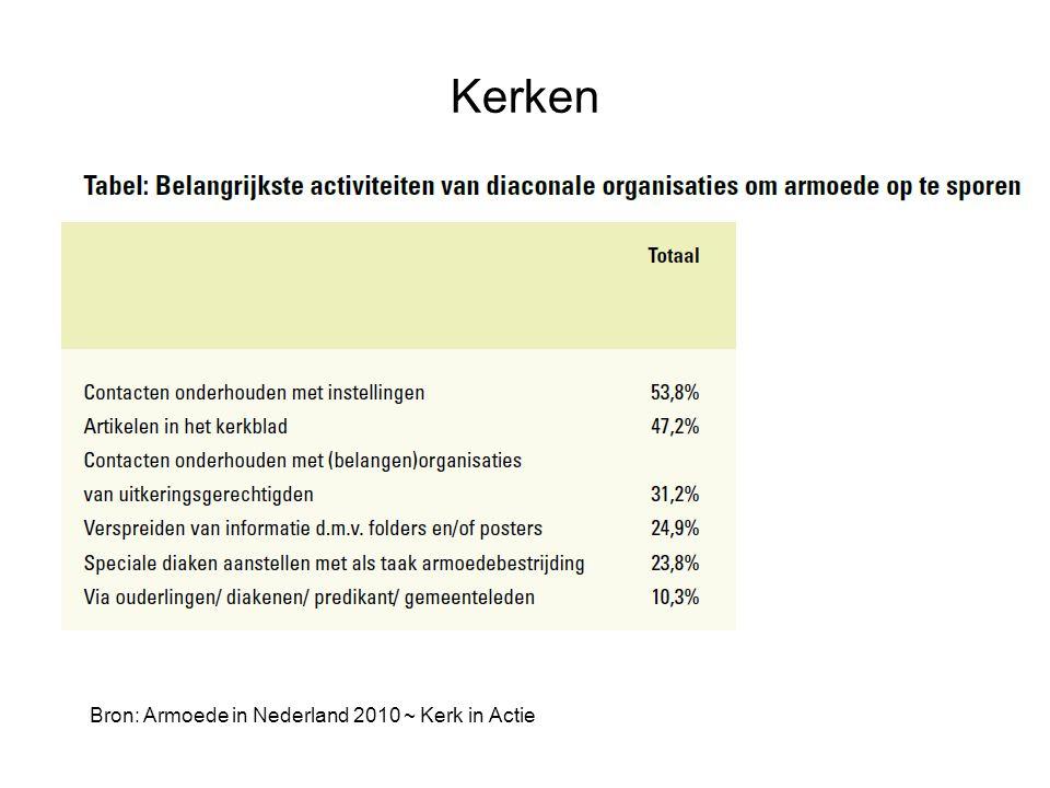 Bron: Armoede in Nederland 2010 ~ Kerk in Actie