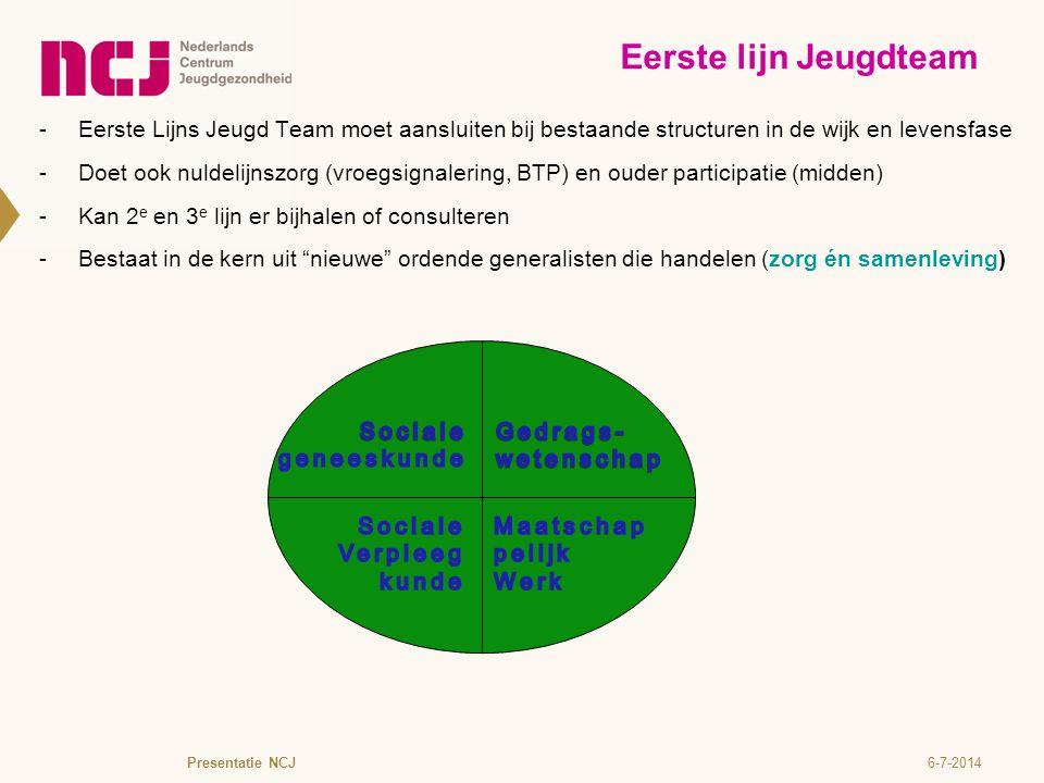 Eerste lijn Jeugdteam Eerste Lijns Jeugd Team moet aansluiten bij bestaande structuren in de wijk en levensfase.
