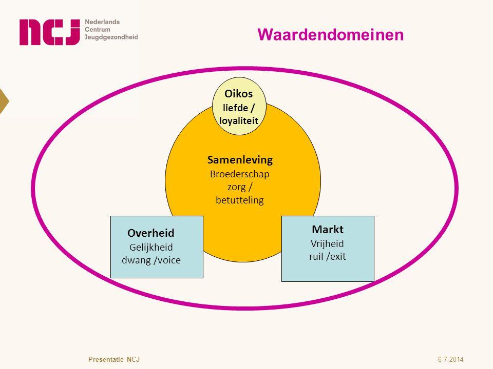 Waardendomeinen Oikos Oikos Samenleving Markt Overheid