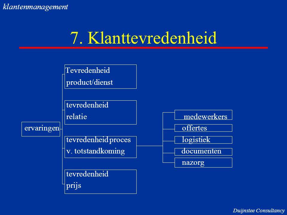 7. Klanttevredenheid Tevredenheid klantenmanagement product/dienst